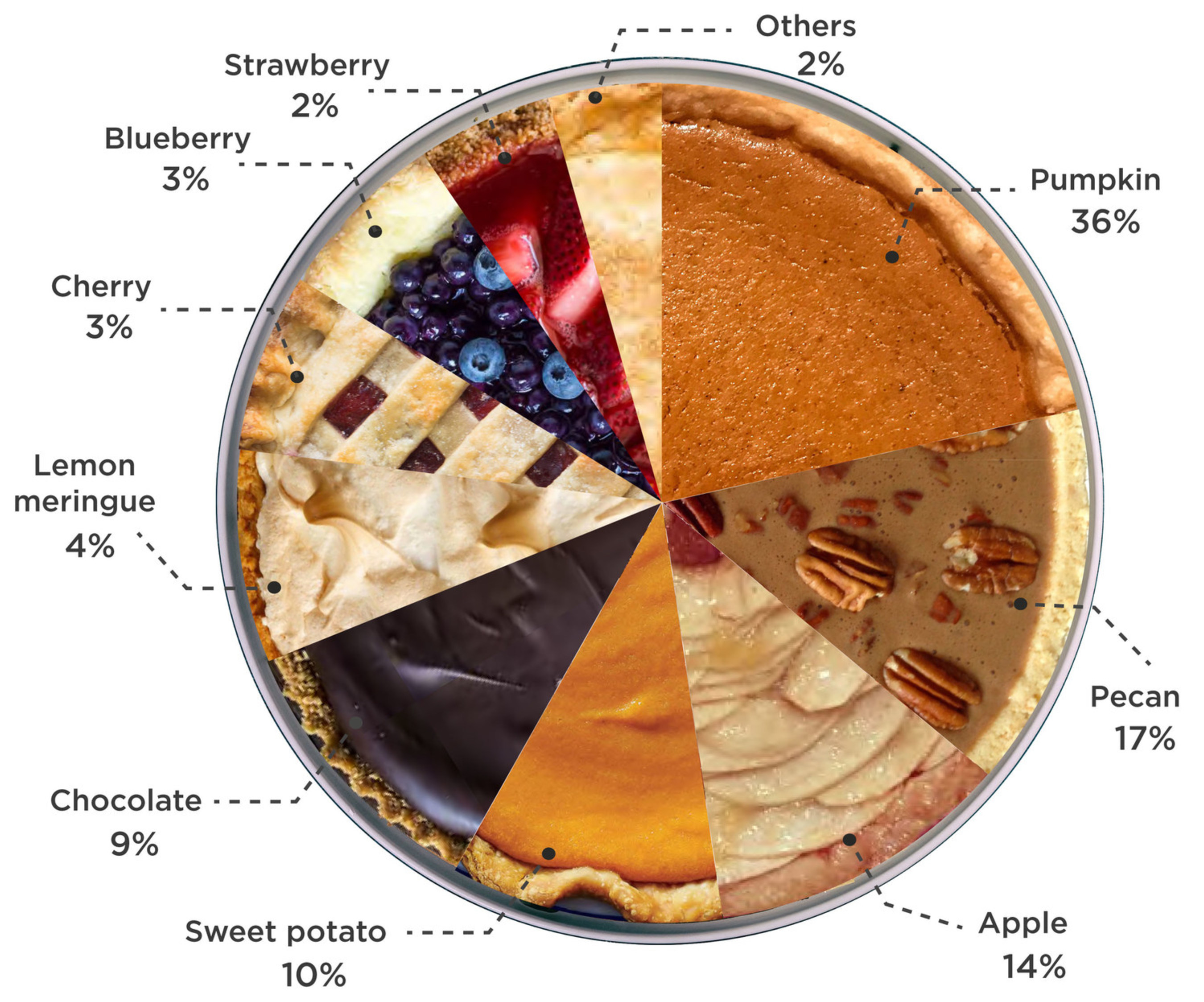 Whats in it for pies